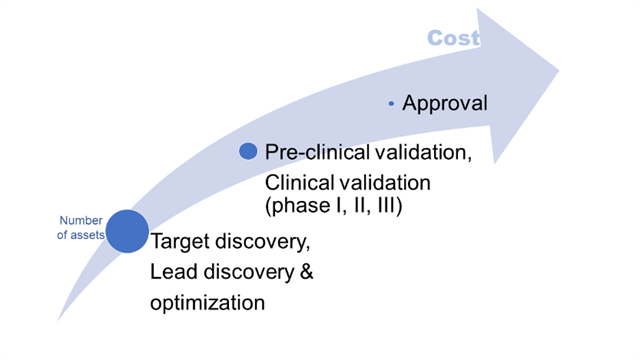 Large attrition rate and increasing costs with each step are the main challenges in the traditional drug discovery pipeline.