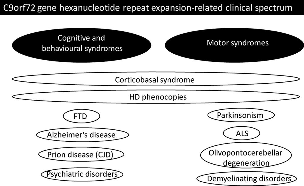 Huntington S Disease Huntington S Disease Look Alikes And Benign Hereditary Chorea What S New